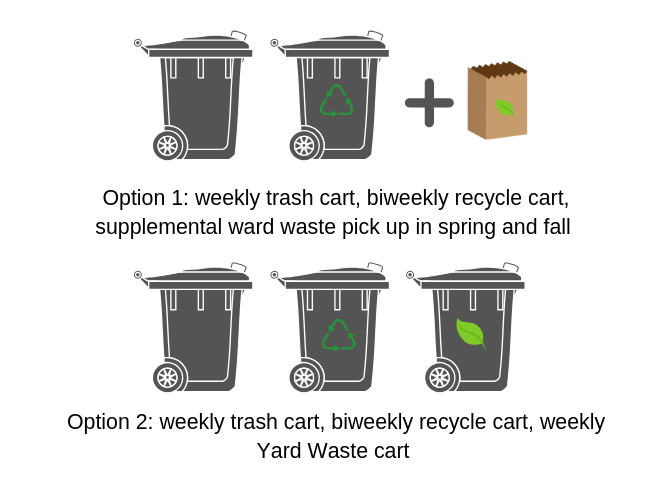 Environmental Sustainability Efforts for Garbage Contract with City Council - 2